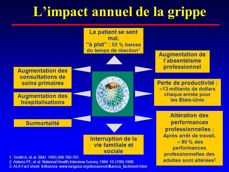 Grippe Aviaire Cas Humain •« Accidentels » •Au contact de volailles malades •Voie digestive : fientes •Aerosols •Virus aviaire non muté •Transmission interhumaine = 0 ou ~ 0