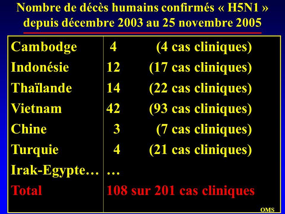 Nombre de décès humains confirmés « H5N1 » depuis décembre 2003 au 25 novembre 2005 Cambodge Indonésie Thaïlande Vietnam Chine Turquie Irak-Egypte… Total 4 (4 cas cliniques) 12 (17 cas cliniques) 14 (22 cas cliniques) 42 (93 cas cliniques) 3 (7 cas cliniques) 4 (21 cas cliniques) … 108 sur 201 cas cliniques OMS