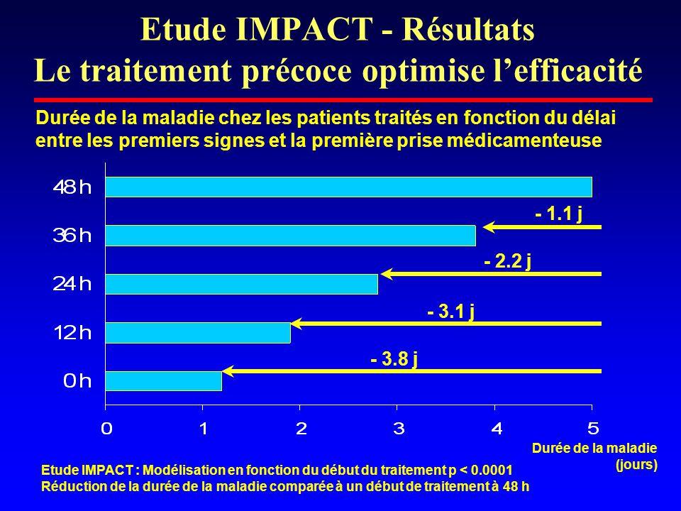 Etude IMPACT - Résultats Le traitement précoce optimise l'efficacité - 1.1 j - 2.2 j - 3.1 j - 3.8 j Durée de la maladie chez les patients traités en fonction du délai entre les premiers signes et la première prise médicamenteuse Durée de la maladie (jours) Etude IMPACT : Modélisation en fonction du début du traitement p < 0.0001 Réduction de la durée de la maladie comparée à un début de traitement à 48 h