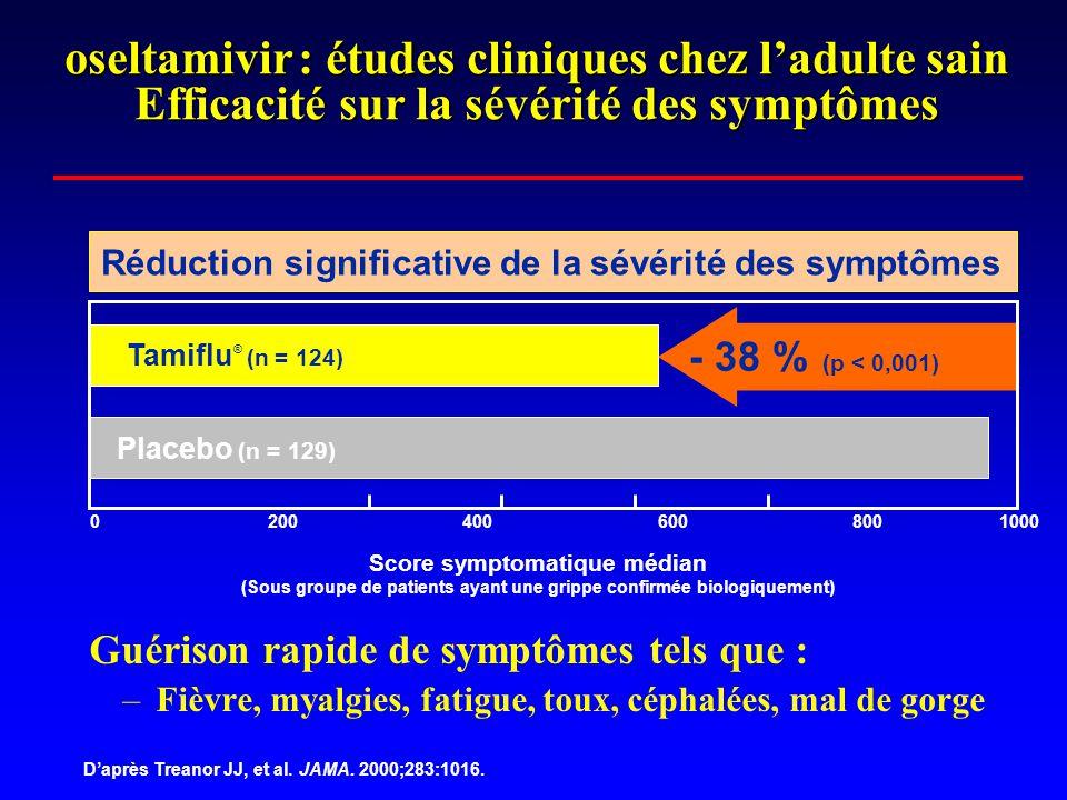 oseltamivir : études cliniques chez l'adulte sain Efficacité sur la sévérité des symptômes Guérison rapide de symptômes tels que : –Fièvre, myalgies, fatigue, toux, céphalées, mal de gorge D'après Treanor JJ, et al.