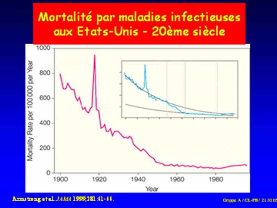 Aide aux pays concernés -Abattage - Vaccination