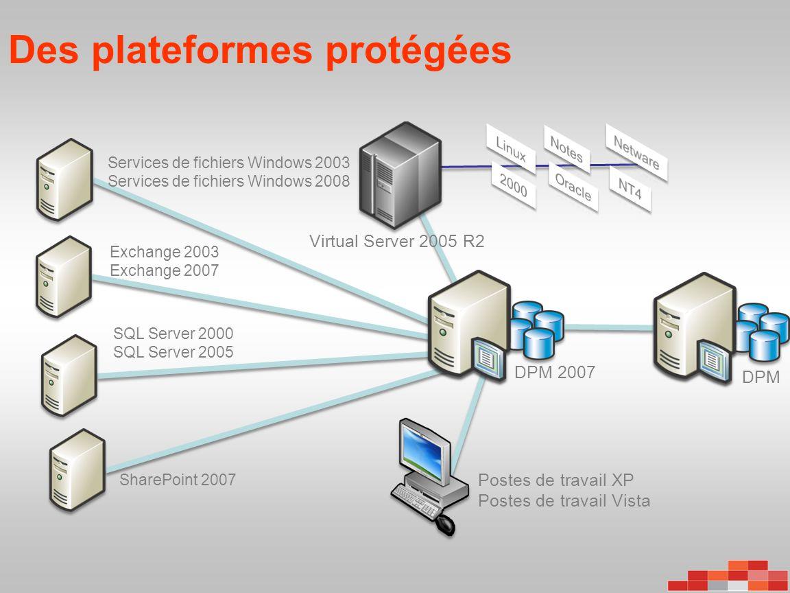 Des plateformes protégées Services de fichiers Windows 2003 Services de fichiers Windows 2008 Exchange 2003 Exchange 2007 SQL Server 2000 SQL Server 2