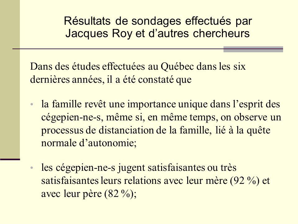 Résultats de sondages effectués par Jacques Roy et d'autres chercheurs • les cégepien-ne-s jugent satisfaisantes ou très satisfaisantes leurs relations avec leur mère (92 %) et avec leur père (82 %); • la famille revêt une importance unique dans l'esprit des cégepien-ne-s, même si, en même temps, on observe un processus de distanciation de la famille, lié à la quête normale d'autonomie; Dans des études effectuées au Québec dans les six dernières années, il a été constaté que
