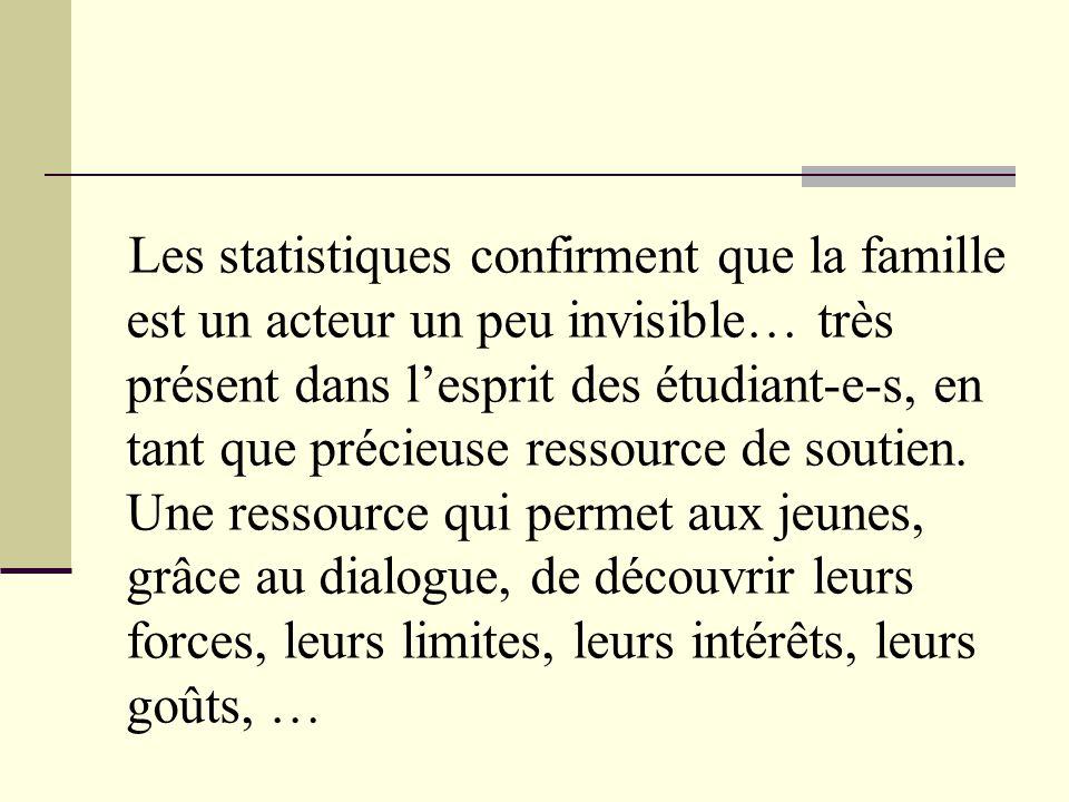 Les statistiques confirment que la famille est un acteur un peu invisible… très présent dans l'esprit des étudiant-e-s, en tant que précieuse ressourc