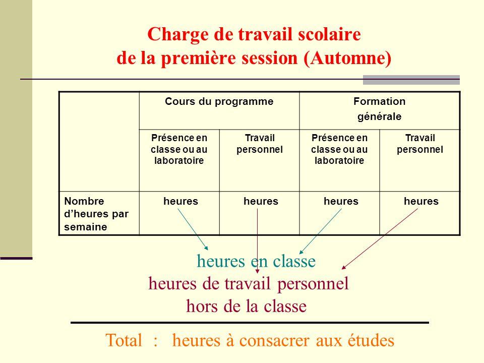 Charge de travail scolaire de la première session (Automne) heures en classe heures de travail personnel hors de la classe Total : heures à consacrer