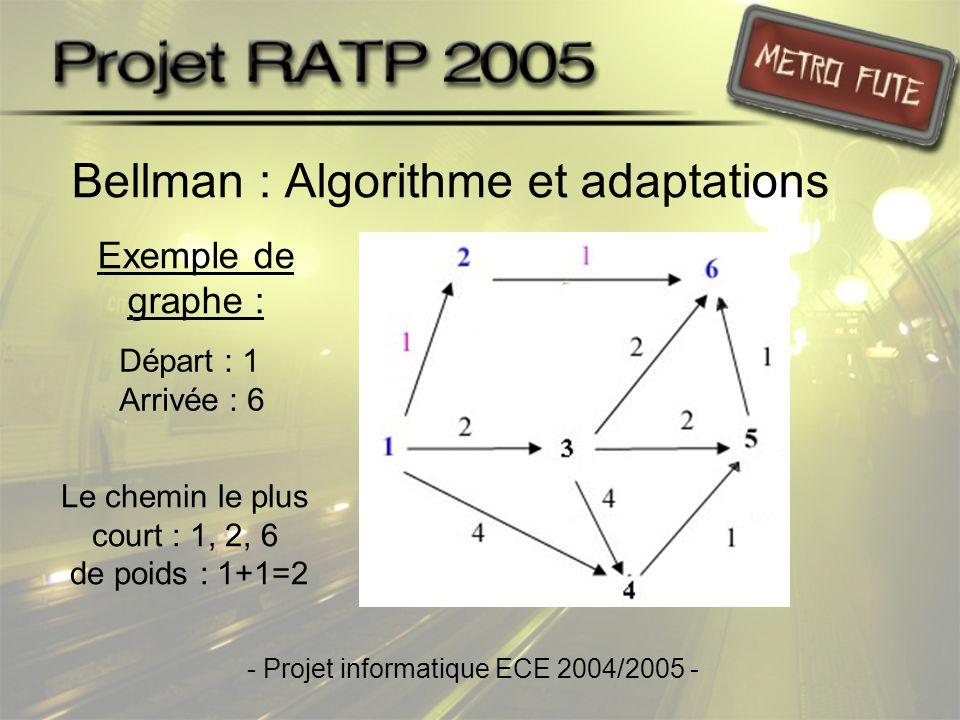 Bellman : Algorithme et adaptations - Projet informatique ECE 2004/2005 - Départ : 1 Arrivée : 6 Le chemin le plus court : 1, 2, 6 de poids : 1+1=2 Ex