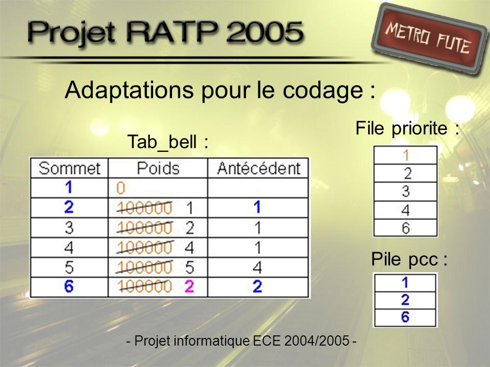 Adaptations pour le codage : Tab_bell : File priorite : Pile pcc : - Projet informatique ECE 2004/2005 -