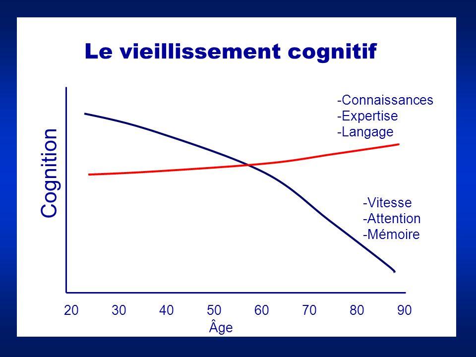 Cognition 2030405060708090 -Vitesse -Attention -Mémoire -Connaissances -Expertise -Langage Le vieillissement cognitif Âge