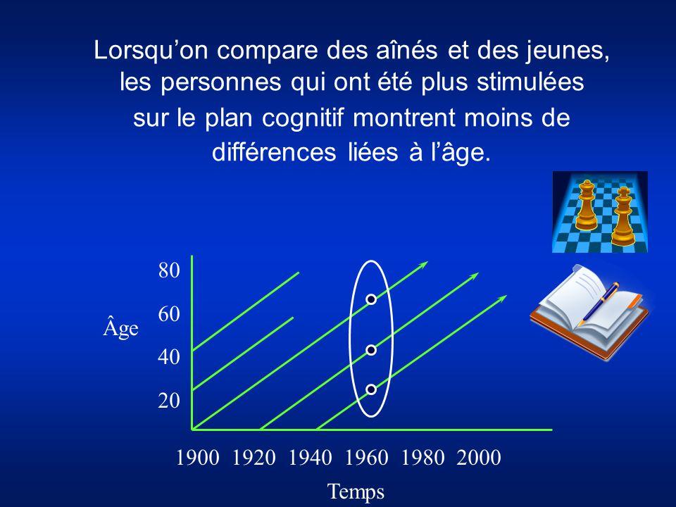Lorsqu'on compare des aînés et des jeunes, les personnes qui ont été plus stimulées sur le plan cognitif montrent moins de différences liées à l'âge.