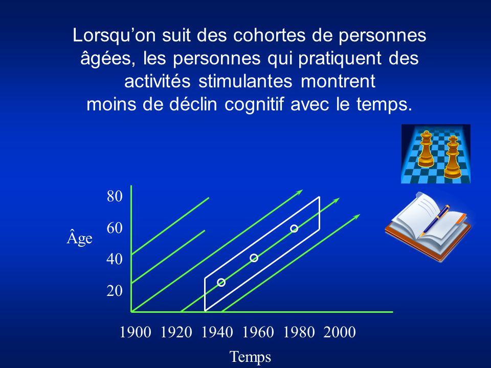 Lorsqu'on suit des cohortes de personnes âgées, les personnes qui pratiquent des activités stimulantes montrent moins de déclin cognitif avec le temps