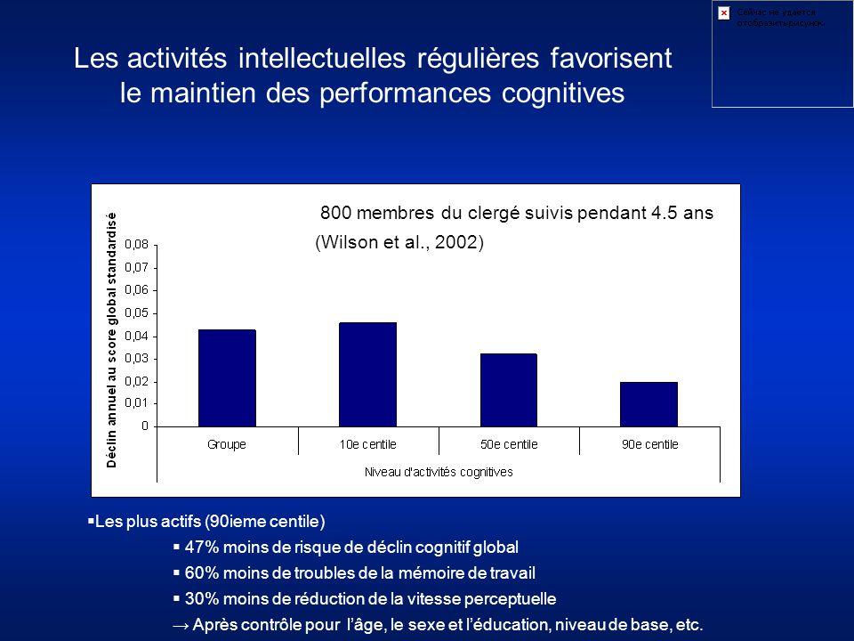 Les activités intellectuelles régulières favorisent le maintien des performances cognitives  Les plus actifs (90ieme centile)  47% moins de risque d