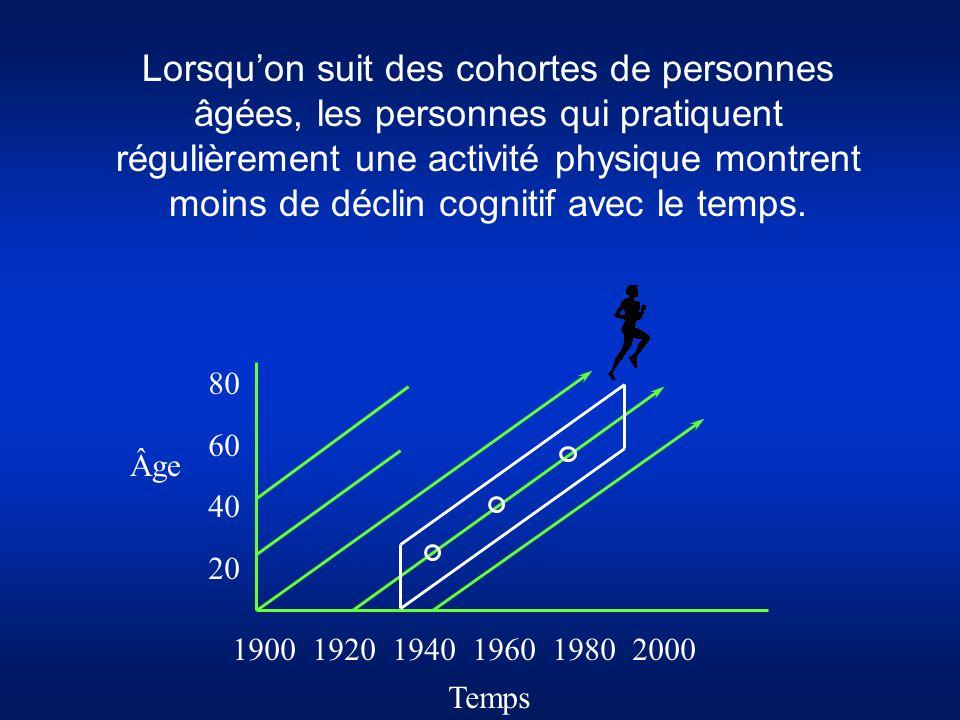 Temps 190019201940196019802000 80 60 40 20 Âge Lorsqu'on suit des cohortes de personnes âgées, les personnes qui pratiquent régulièrement une activité