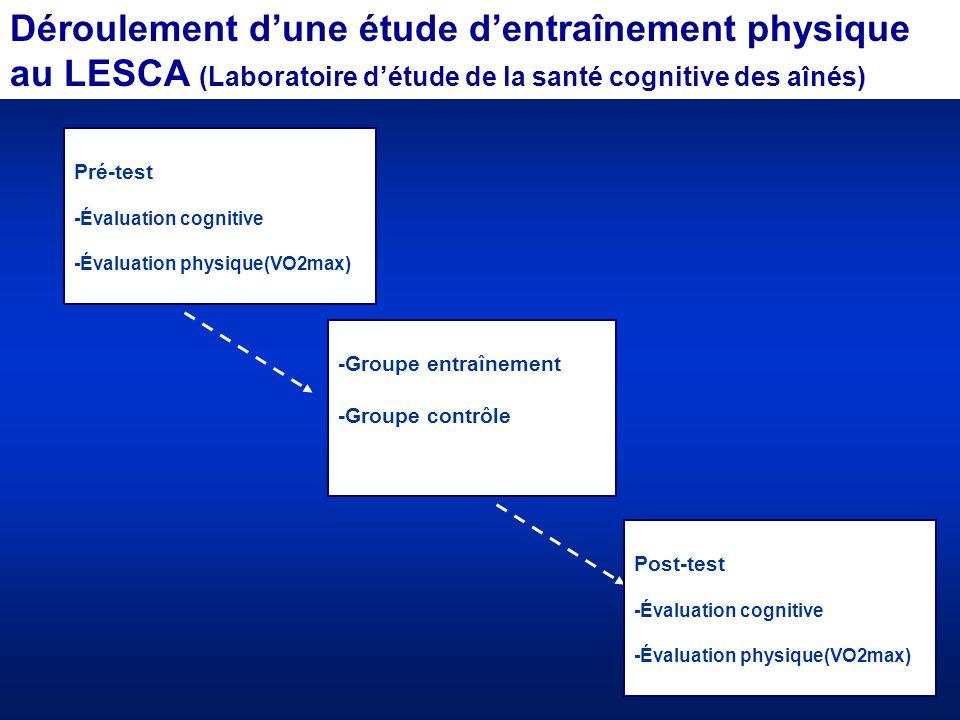 Pré-test -Évaluation cognitive -Évaluation physique(VO2max) Déroulement d'une étude d'entraînement physique au LESCA (Laboratoire d'étude de la santé