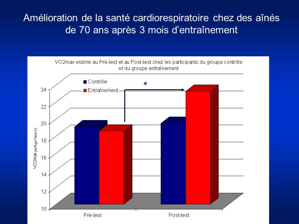 Amélioration de la santé cardiorespiratoire chez des aînés de 70 ans après 3 mois d'entraînement *