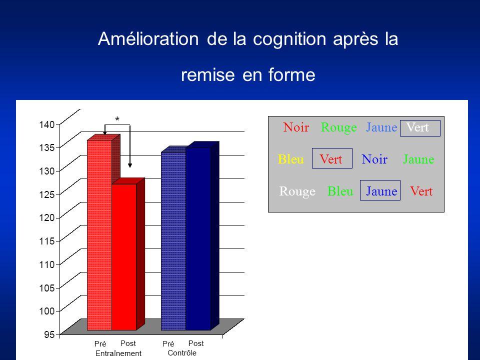 Amélioration de la cognition après la remise en forme Noir Rouge Jaune Vert Bleu Vert Noir Jaune Rouge Bleu Jaune Vert