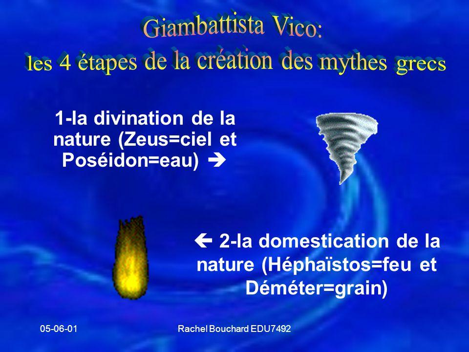 05-06-01Rachel Bouchard EDU7492 Dieu violent et destructeur   Vengeance sur les êtres humains (ex.: Ulysse et Troie)