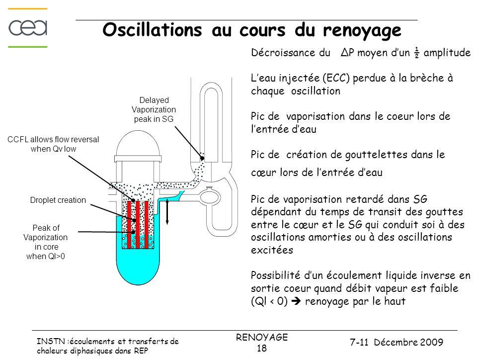 7-11 Décembre 2009 RENOYAGE 18 INSTN :écoulements et transferts de chaleurs diphasiques dans REP Oscillations au cours du renoyage Peak of Vaporization in core when Ql>0 Droplet creation Delayed Vaporization peak in SG CCFL allows flow reversal when Qv low Décroissance du ΔP moyen d'un ½ amplitude L'eau injectée (ECC) perdue à la brèche à chaque oscillation Pic de vaporisation dans le coeur lors de l'entrée d'eau Pic de création de gouttelettes dans le cœur lors de l'entrée d'eau Pic de vaporisation retardé dans SG dépendant du temps de transit des gouttes entre le cœur et le SG qui conduit soi à des oscillations amorties ou à des oscillations excitées Possibilité d'un écoulement liquide inverse en sortie coeur quand débit vapeur est faible (Ql < 0)  renoyage par le haut