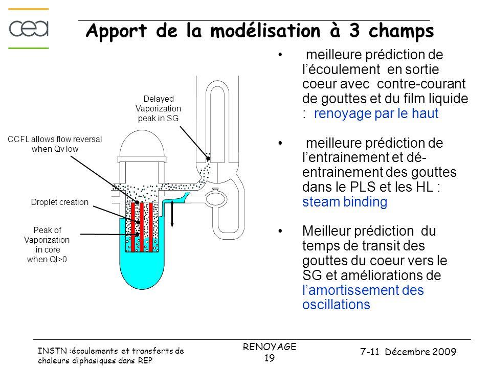 7-11 Décembre 2009 RENOYAGE 19 INSTN :écoulements et transferts de chaleurs diphasiques dans REP Apport de la modélisation à 3 champs Peak of Vaporiza