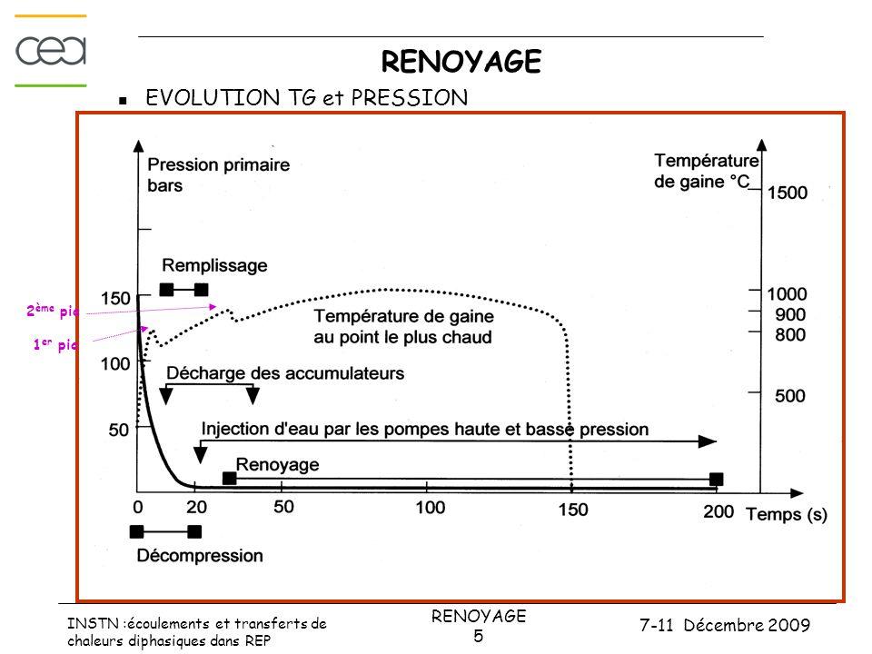 7-11 Décembre 2009 RENOYAGE 6 INSTN :écoulements et transferts de chaleurs diphasiques dans REP Phénomènes durant le RENOYAGE • ISBP prend le relais des accumulateurs • Phase initiale : oscillations gravitaires entre cœur et downcomer  DPfrot = Ntas coeur - Ntas down  grande masse d'eau arrivant dans le cœur chaud  forte vaporisation  surpression locale  une partie de l'eau chassée vers le plenum supérieur et l'autre partie ré_expulsée dans le downcomer  Eau arrachée du cœur se vaporise dans le cœur, le plenum supérieur, les BC et les GV (steam binding); pression remonte en aval du cœur ce qui entretient les oscillations (T~3s) ; rééquilibrage manométrique entre cœur et downcomer  Baisse de températures gaine