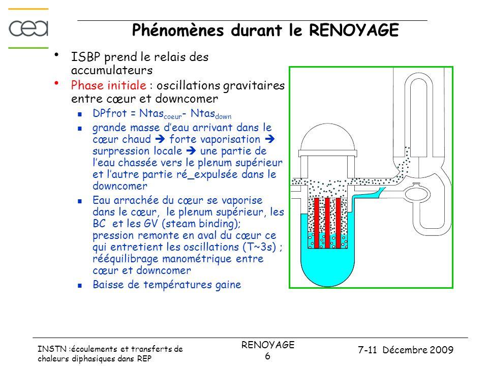 7-11 Décembre 2009 RENOYAGE 7 INSTN :écoulements et transferts de chaleurs diphasiques dans REP Phénomènes durant le RENOYAGE  Phase finale: renoyage gravitaire  montée progressive d'un front de trempe (quelques cm/s) favorisée par une conduction axiale dans la gaine  TG croissent, atteignent un 3éme pic, décroissent à l'approche du front de trempe puis chutent brutalement lors du remouillage  Haut du cœur en suppression / haut du downcomer  niveau tassé cœur < niveau tassé downcomer  Front de trempe en haut du cœur descendant  Films liquides sur les crayons alimentés par l'eau du plenum supérieur