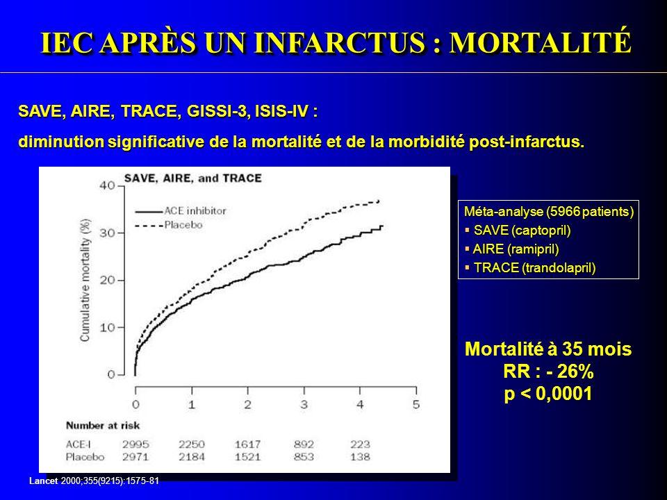 Evaluation Clinique Des IEC  Cardiopathies ischémiques avec dysfonction VG – Méta-analyse de tous les essais – Les IEC permettent une réduction de  Mortalité totale: -26%  Récidive d' IDM: -20%  Évènements cardio-vasculaires: - 25%