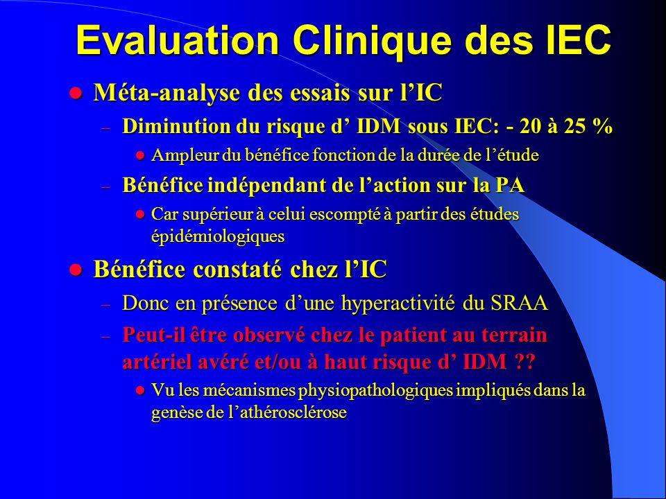 Evaluation Clinique des IEC  Mise en place d'études dont le but été de mettre en évidence un bénéfice en terme de morbi-mortalité chez des patients à risque Cardio-vasculaire mais – sans INSUFFISANCE CARDIAQUE – HOPE QUIET EUROPA PIECE
