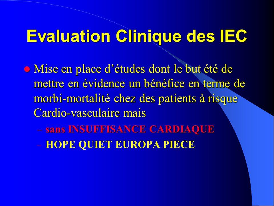 Etude HOPE  Etude HOPE ( RAMIPRIL 2000) – 9297 Pts > 55 ans – Terrain vasculaire avéré ( coronarien, artéritique, AVC) et / ou Diabètique avec au moins 1 FDR associé – SANS INSUFFISANCE CARDIAQUE – Patients recevant 10 mg de Triatec vs Placebo suivis pendant 4.5 ans – Résultats: interruption prématurée de l'étude  Réduction du risque d' IDM +++ : - 20%  Réduction de l'ensemble des évènements CV:- 22%  Résultats significatifs dans tous les sous groupes  Résultat supérieur à ce qui serait attendu par la seule action sur la PA – Bénéfices dus à l'effet propre des IEC ++++