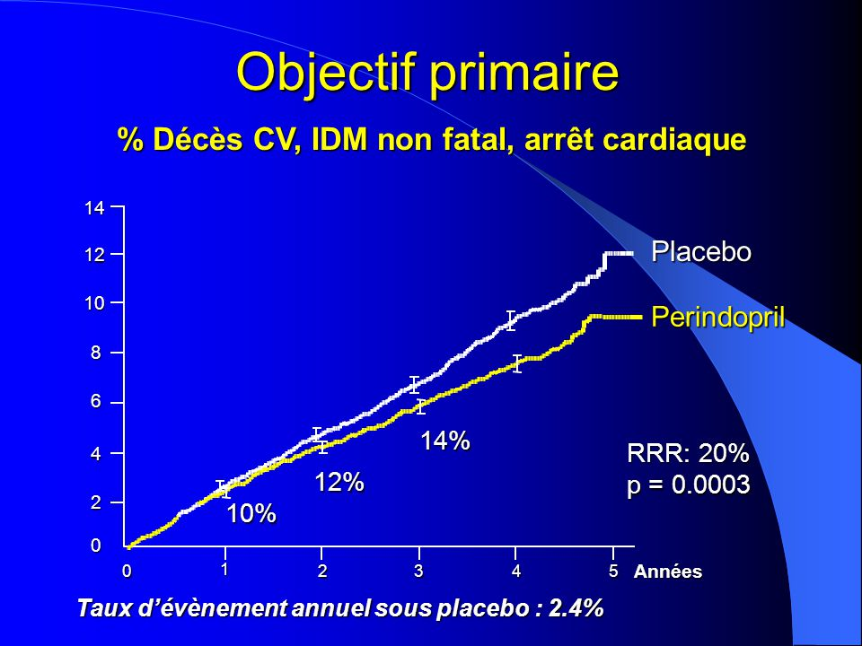 IDM fatal & non fatal Perindopril Placebo 0 2 4 6 810 012345Années(%) p < 0.001 RRR: 24%