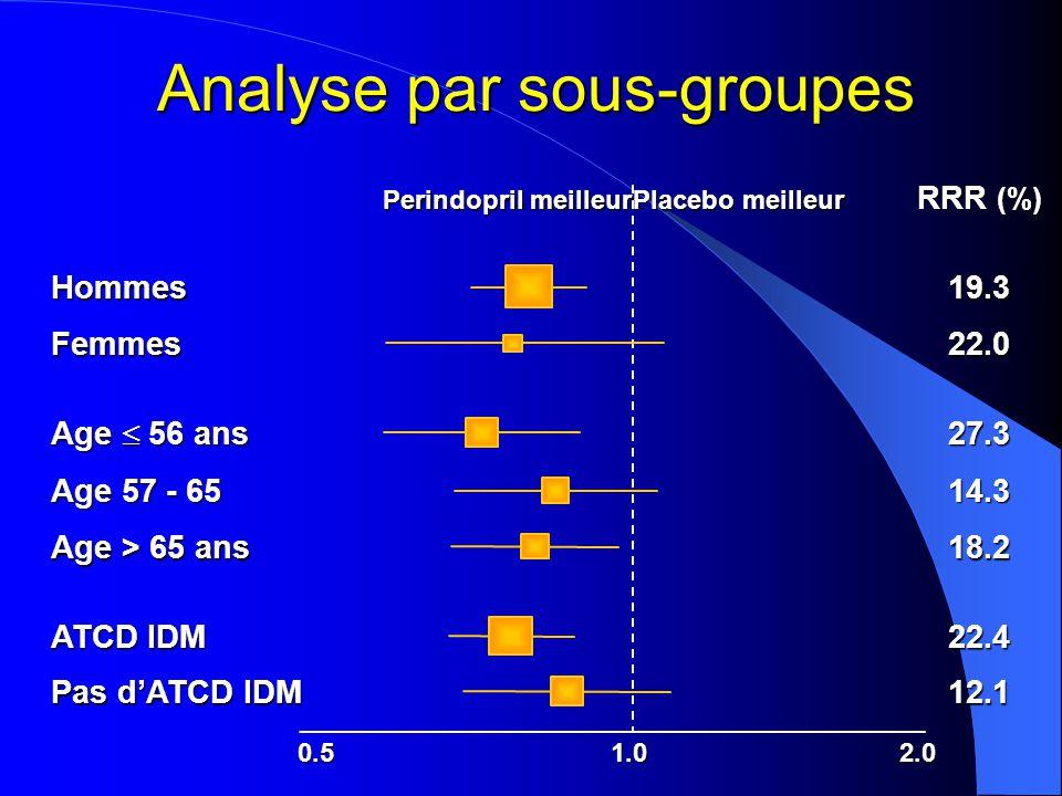 Analyse par sous-groupes 0.51.0 2.0 Hypertension RRR (%) Perindopril meilleur Placebo meilleur Pas d' hypertension Diabétiques Non diabétiques AVC/A.I.T Pas d'AVC/AIT 18.6 19.9 18.9 19.0 15.8 19.9