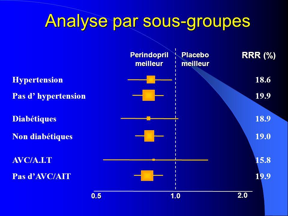 Effets du perindopril chez les patients traités de façon optimale Hypolipémiants  -bloquants Antécédent de revascularisation En faveur du perindopril En faveur du placebo 0.5 1.02.0 RRR % 17 26.4 16.3