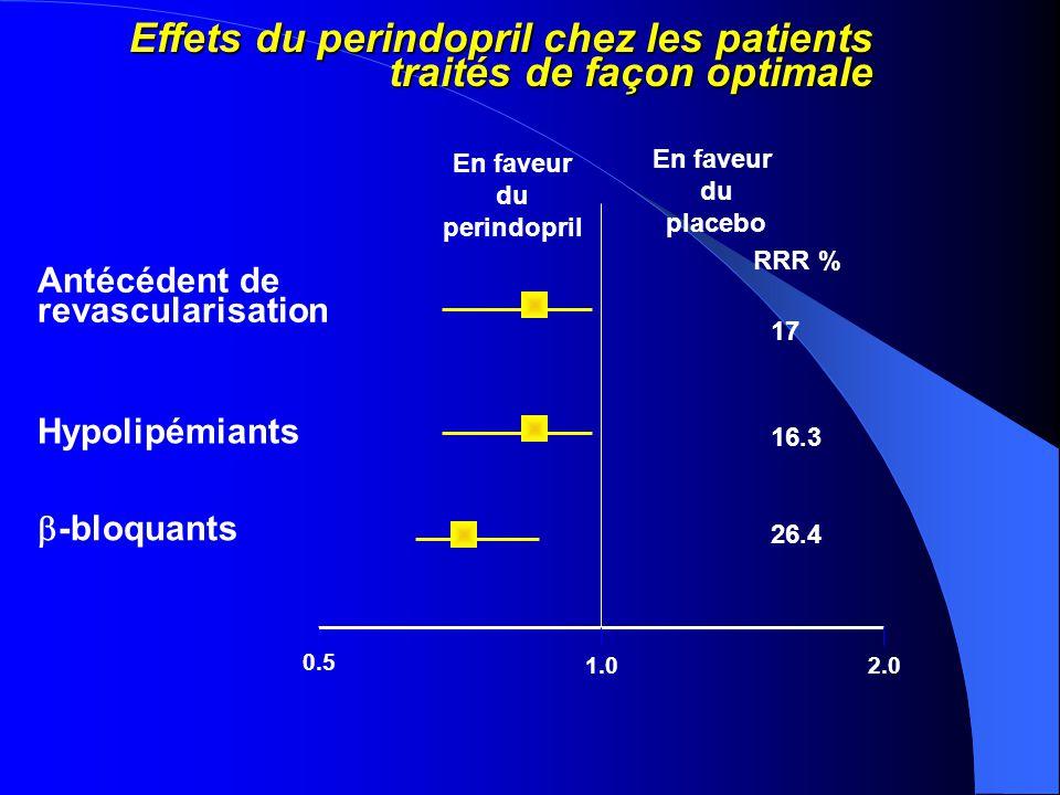 PAS À L'INCLUSION RÉDUCTION DE RISQUE DU CRITÈRE PRIMAIRE Coversylplacebo RRR : 39% RRR : 17% RRR : 18% Pas d'interaction entre le traitement et la PAS : p=0,464 0% 5% 10% 15% 20%20% < 120 mmHg > 120- 120- < 140 mmHg > 140 mmHg 575 666 2722 2788 2722 2745 PAS