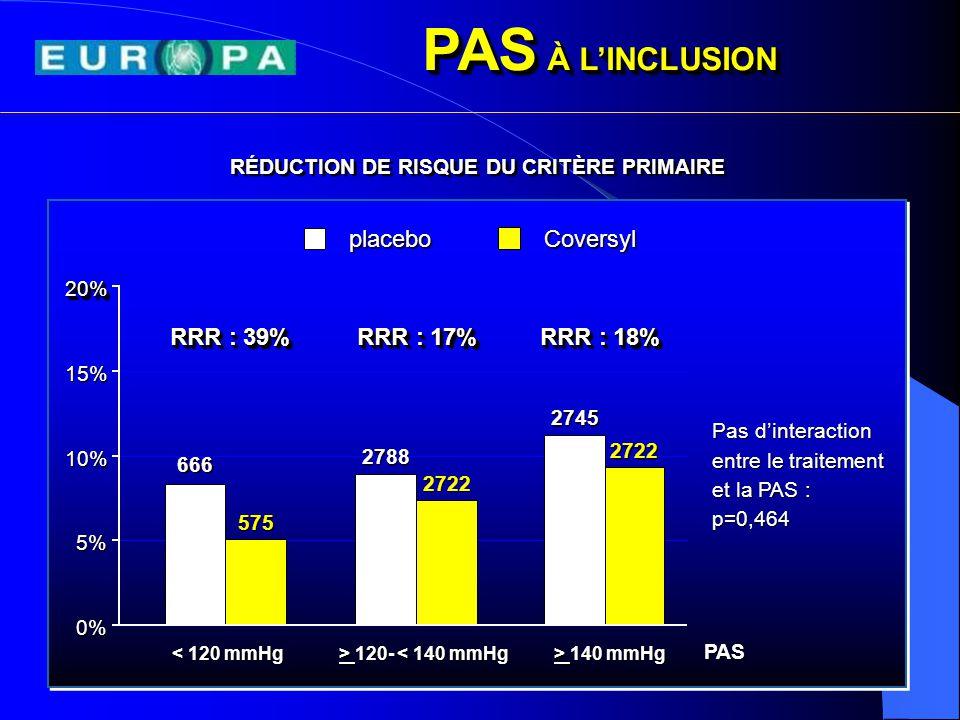 8,0% 6,6% perindoprilPlacebo RRR : 17% P P = 0.036 7,9% 4,6% Placebo IDMIDM RRR : 23% P = 0.015 perindopril RÉDUCTION DES EVENEMENTS EN CAS D'ANTÉCÉDENTS DE REVASCULARISATION Taux d'événements (%) CRITÈRE PRIMAIRE 6 709 / 12 218 patients (54.9%) Simoons M.