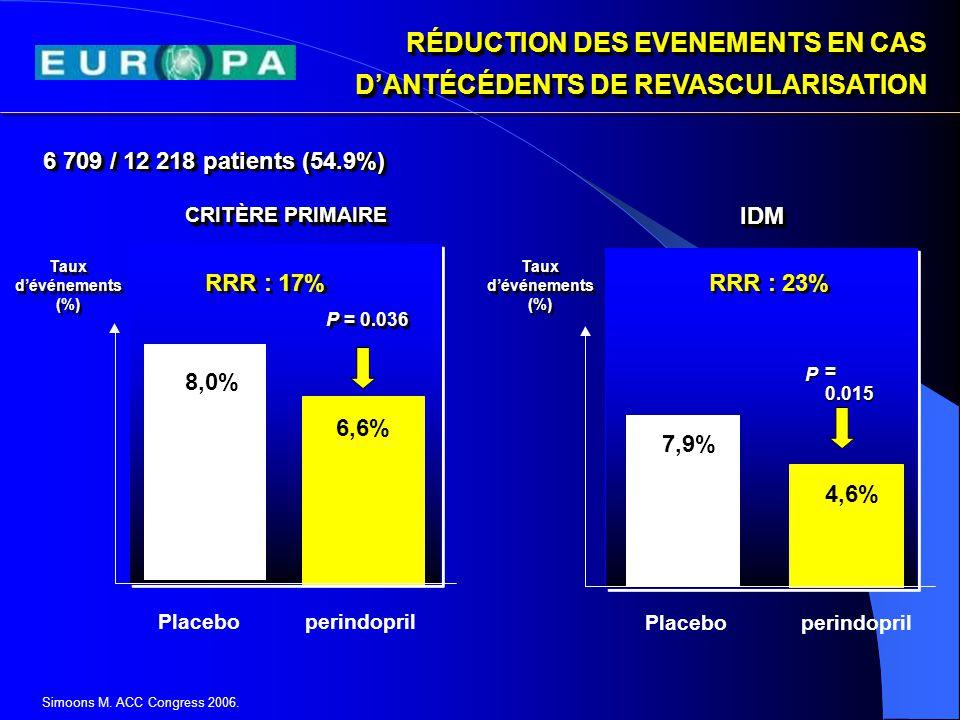 Mort.CV, IDM, AC8.3% 9.8% 0.03 Mort.