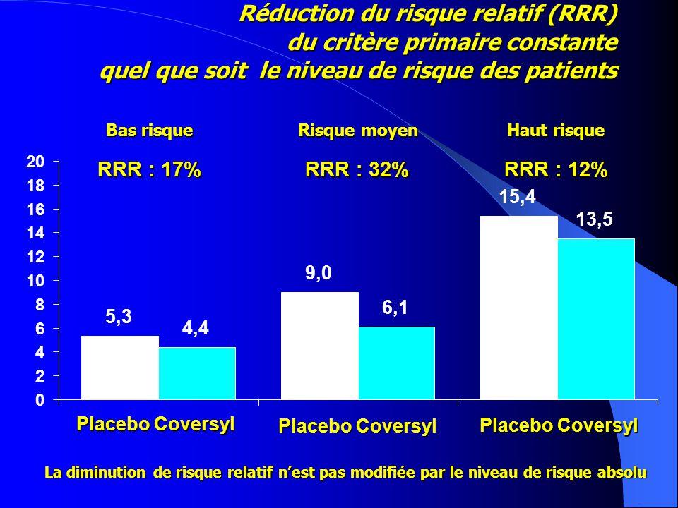 Mortalité CV - 19%4.3% 5.2% IDM5.3% 6.4% Mort et IDM - 20%8.7% 10% RR & 95% IC IECIEC IEC meilleur Placebo meilleur IEC meilleur Placebo meilleur MÉTA-ANALYSE : HOPE – EUROPA - PEACE 0.850.85 0,50,7511,251,5 0.820.82 0.830.83 0.860.86 Mortalité totale 7.8% 8.9% Maladie coronaire stable dysfonction VG ni IC Maladie coronaire stable sans dysfonction VG ni IC Dagenais G.