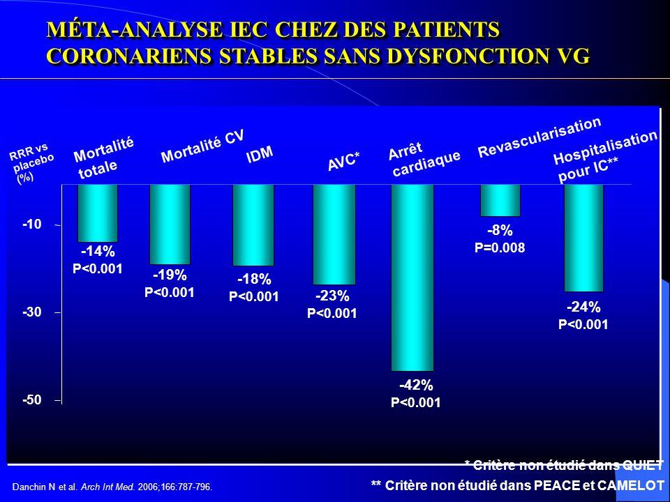 EFFETS DES TRAITEMENTS ASSOCIES AUX IEC SUR LA MORTALITE CARDIOVASCULAIRE, LES IDM NON MORTELS OU LES AVC Nombre de patients Événement % à 4 ans dans les groupes placebo INTERACTION valeur de p Sous-groupes Antiagrégants plaquettaires + Antiagrégants plaquettaires - Agents hypolipémiants + Agents hypolipémiants - Bêta-bloquants + Bêta-bloquants - Revascularisation + Revascularisation - Revasc + AAP + hypo.