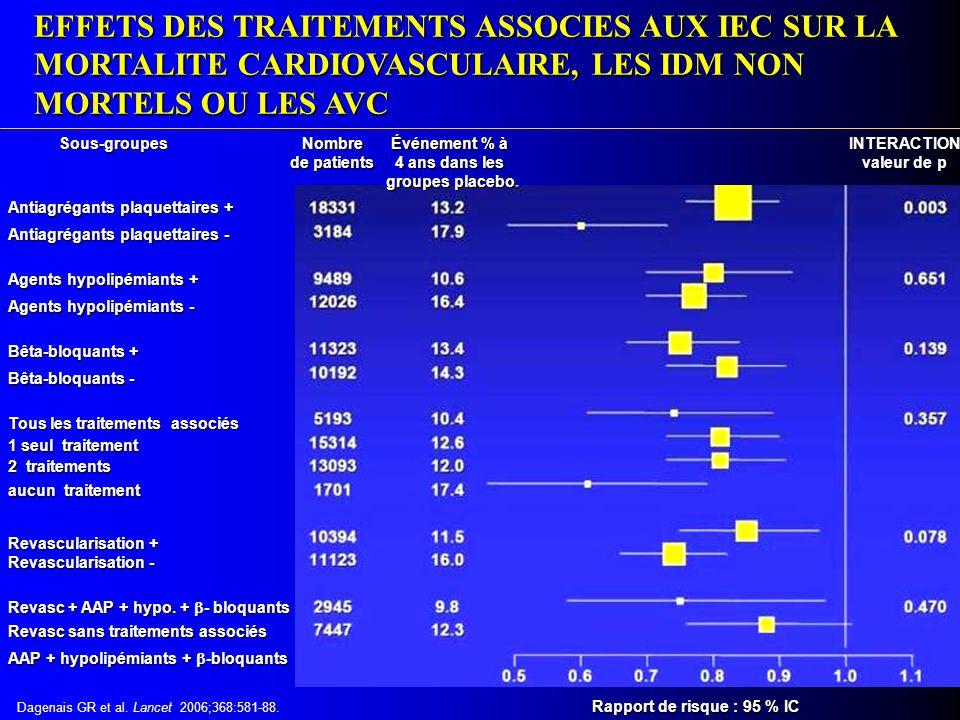 Conclusion des auteurs Le traitement par un IEC (périndopril) ajouté à d'autres médicaments préventifs, doit être envisagé dans tous les cas de maladie coronaire The EUROPA investigators.