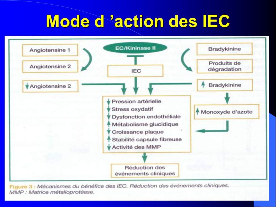 Limites de l'action des IEC  Le blocage du SRAA peut intervenir à plusieurs étages – Les IEC (le captopril découvert en 77) – Les anti-aldostérones (l'aldactone découvert en 57) – Les ARA2 (le lozartan découvert en 95)  Limite: – Bloquent la synthèse de L 'AT2 mais n'agissent pas sur son action périphérique sur ses récepteurs AT1 et AT2 – Pas d 'action sur les autres composants du SRAA – AT2 synthétisé par d'autre voies (tissulaire notamment) – Production d'aldostérone indépendamment de l'AT2