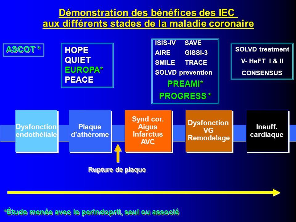 EUROPA HOPE SOLVD (prev) SOLVD SAVE AIRE TRACE Tous les coronariens Bénéfice d'un traitement par IEC