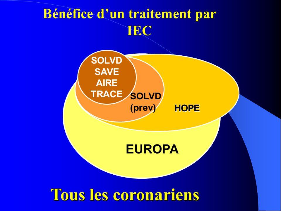 ConclusionsConclusions  Les IEC ont démontré leurs bénéfices à tous les stades de la maladie coronaire, du post - infarctus à la prévention secondaire.