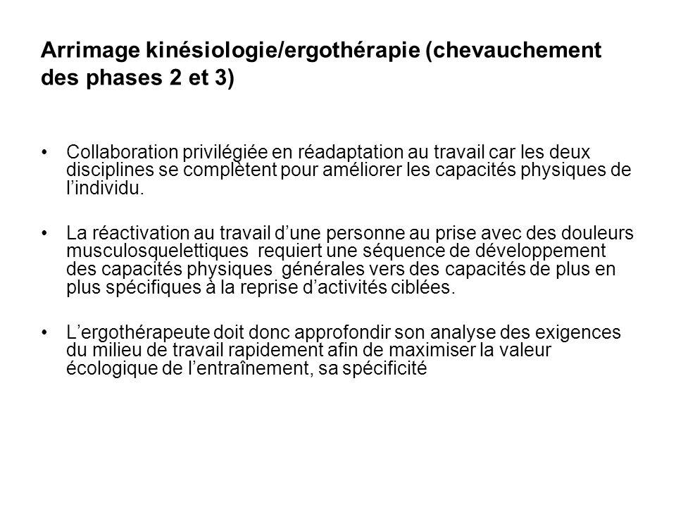 Arrimage kinésiologie/ergothérapie (chevauchement des phases 2 et 3) •Collaboration privilégiée en réadaptation au travail car les deux disciplines se