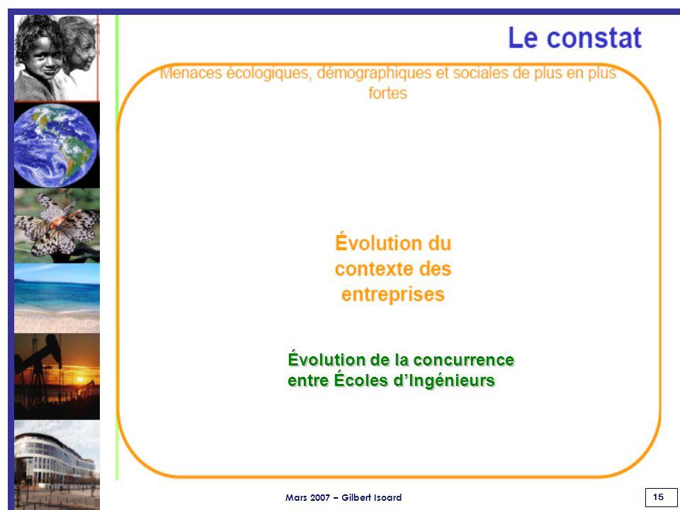 Mars 2007 – Gilbert Isoard 15 Évolution de la concurrence entre Écoles d'Ingénieurs