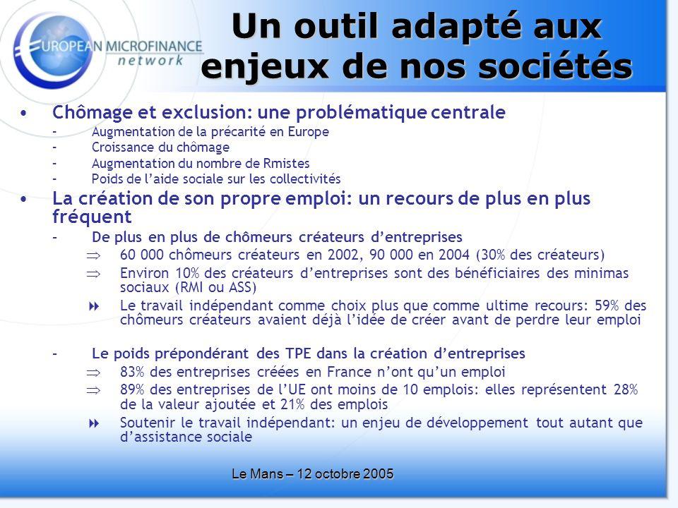 Le Mans – 12 octobre 2005 •Chômage et exclusion: une problématique centrale –Augmentation de la précarité en Europe –Croissance du chômage –Augmentation du nombre de Rmistes –Poids de l'aide sociale sur les collectivités •La création de son propre emploi: un recours de plus en plus fréquent –De plus en plus de chômeurs créateurs d'entreprises  60 000 chômeurs créateurs en 2002, 90 000 en 2004 (30% des créateurs)  Environ 10% des créateurs d'entreprises sont des bénéficiaires des minimas sociaux (RMI ou ASS)  Le travail indépendant comme choix plus que comme ultime recours: 59% des chômeurs créateurs avaient déjà l'idée de créer avant de perdre leur emploi –Le poids prépondérant des TPE dans la création d'entreprises  83% des entreprises créées en France n'ont qu'un emploi  89% des entreprises de l'UE ont moins de 10 emplois: elles représentent 28% de la valeur ajoutée et 21% des emplois  Soutenir le travail indépendant: un enjeu de développement tout autant que d'assistance sociale Un outil adapté aux enjeux de nos sociétés