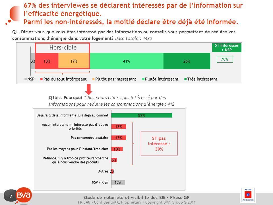 2 TR 546 - Confidential & Proprietary – Copyright BVA Group ® 2011 Etude de notoriété et visibilité des EIE – Phase GP 67% des interviewés se déclarent intéressés par de l'information sur l'efficacité énergétique.