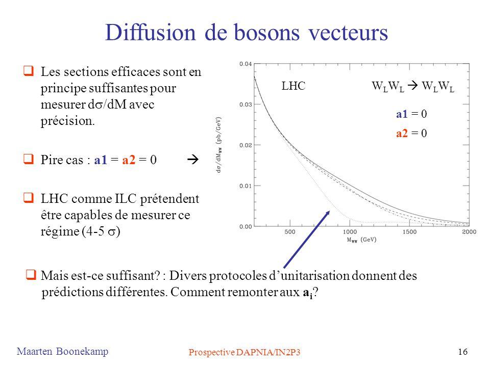 Maarten Boonekamp Prospective DAPNIA/IN2P3 16  Les sections efficaces sont en principe suffisantes pour mesurer d  /dM avec précision.  Pire cas :