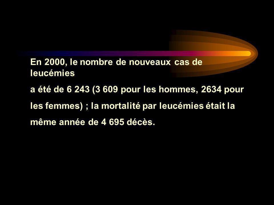 En 2000, le nombre de nouveaux cas de leucémies a été de 6 243 (3 609 pour les hommes, 2634 pour les femmes) ; la mortalité par leucémies était la mêm