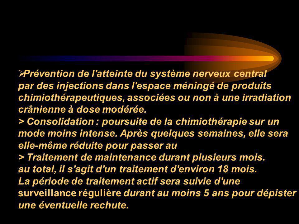  Prévention de l'atteinte du système nerveux central par des injections dans l'espace méningé de produits chimiothérapeutiques, associées ou non à un