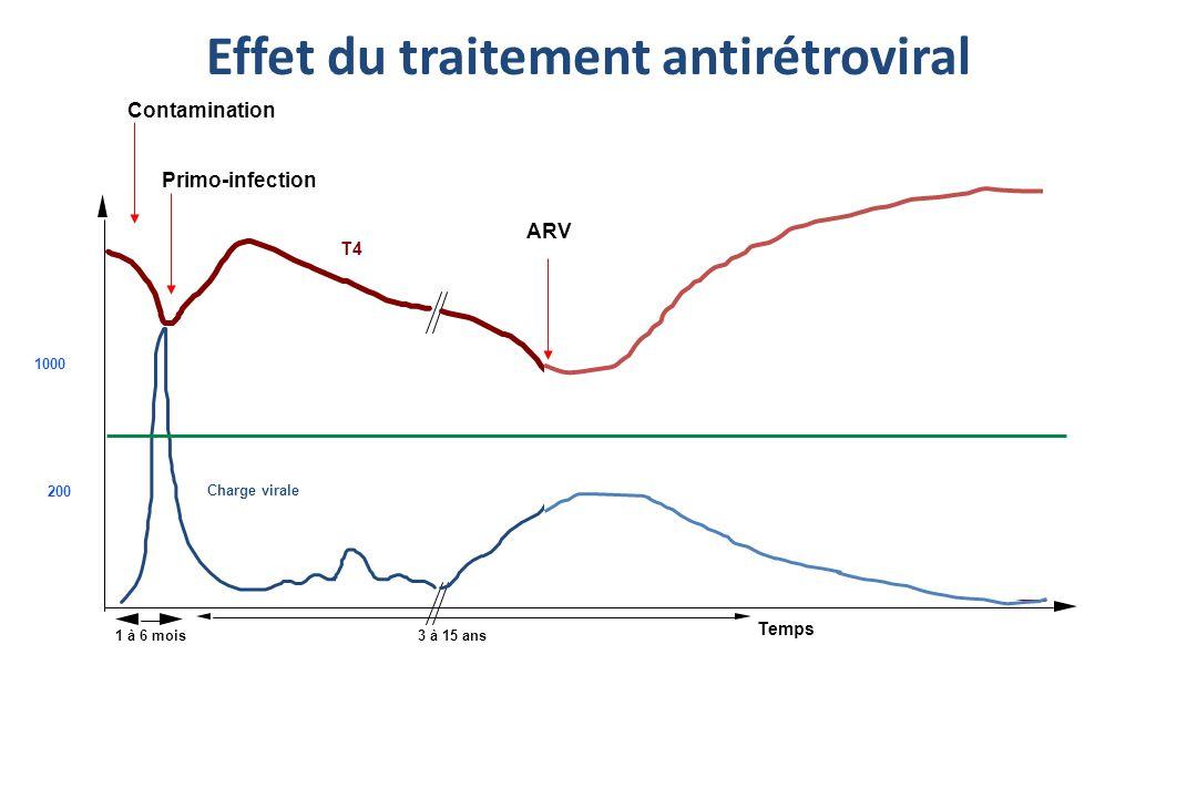 Effet du traitement antirétroviral T4 Temps 1 à 6 mois3 à 15 ans 200 1000 Charge virale Primo-infection Contamination ARV
