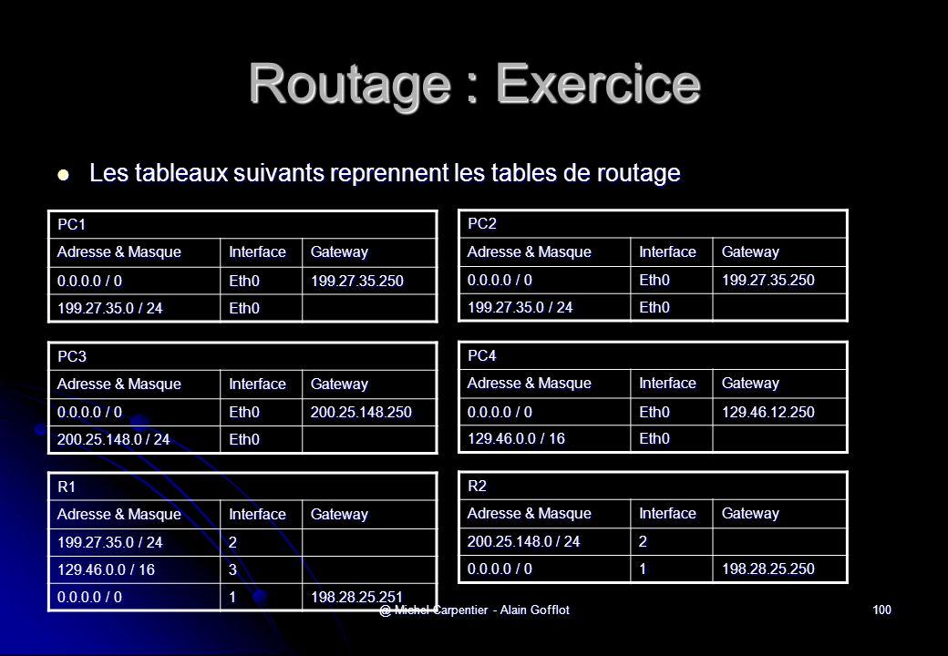 @ Michel Carpentier - Alain Gofflot100 Routage : Exercice  Les tableaux suivants reprennent les tables de routage PC1 Adresse & Masque InterfaceGatew
