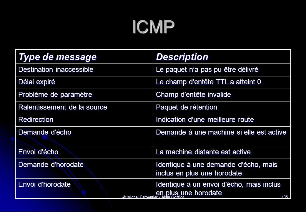 @ Michel Carpentier - Alain Gofflot135 ICMP Type de message Description Destination inaccessible Le paquet n'a pas pu être délivré Délai expiré Le cha