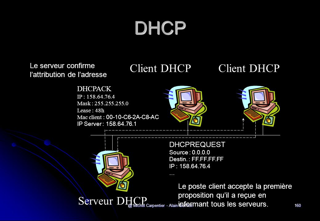 @ Michel Carpentier - Alain Gofflot160 DHCP Serveur DHCP Client DHCP DHCPREQUEST Source : 0.0.0.0 Destin. : FF.FF.FF.FF IP : 158.64.76.4 … DHCPACK IP